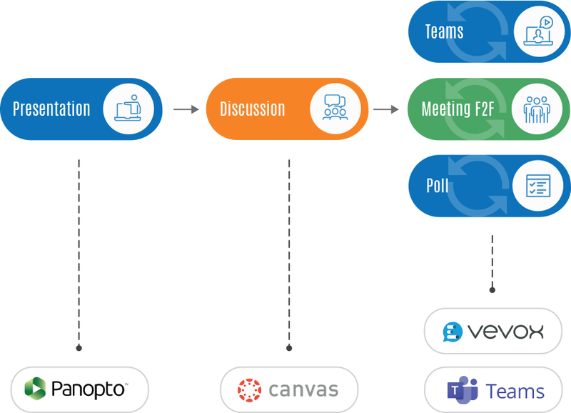 Lecture can be moved to Panopto, and other elements incorporated such as group work, discussions, polling either virtual or in-person using Canvas, Teams and Vevox.